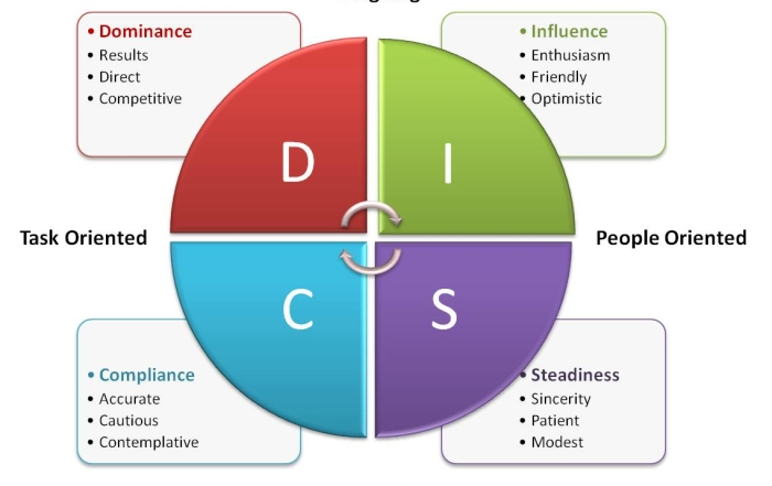 DiSC assessment graphic
